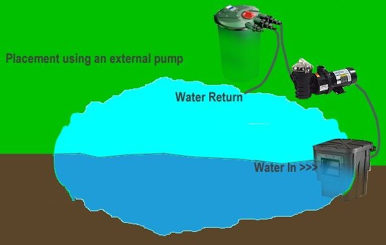 Learn about pond skimmers and how to choose the best one for Pond pump and filter combined